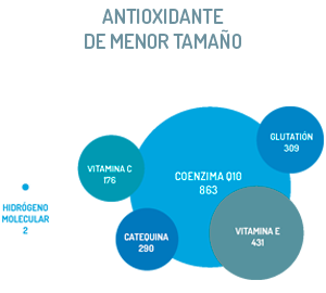 antioxidante-menor